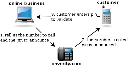 Phone Verification Flow Diagram