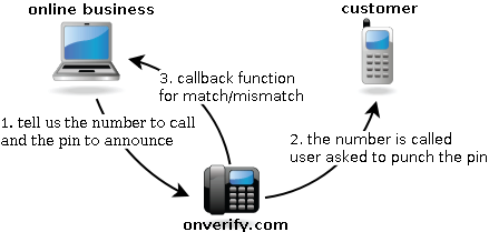 Reverse Phone Verification Flow Diagram