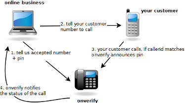 Call in phone verification. Instead of automatic calling the customer, let customer call only from known phone number