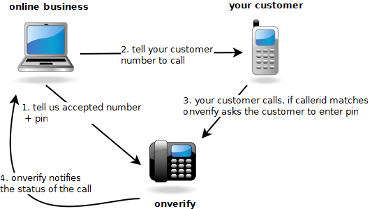 Call in Reverse Phone Verification Flow