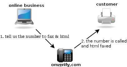 Automated Fax Notification Flow