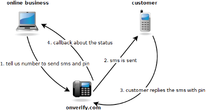 Sms Notification Diagram